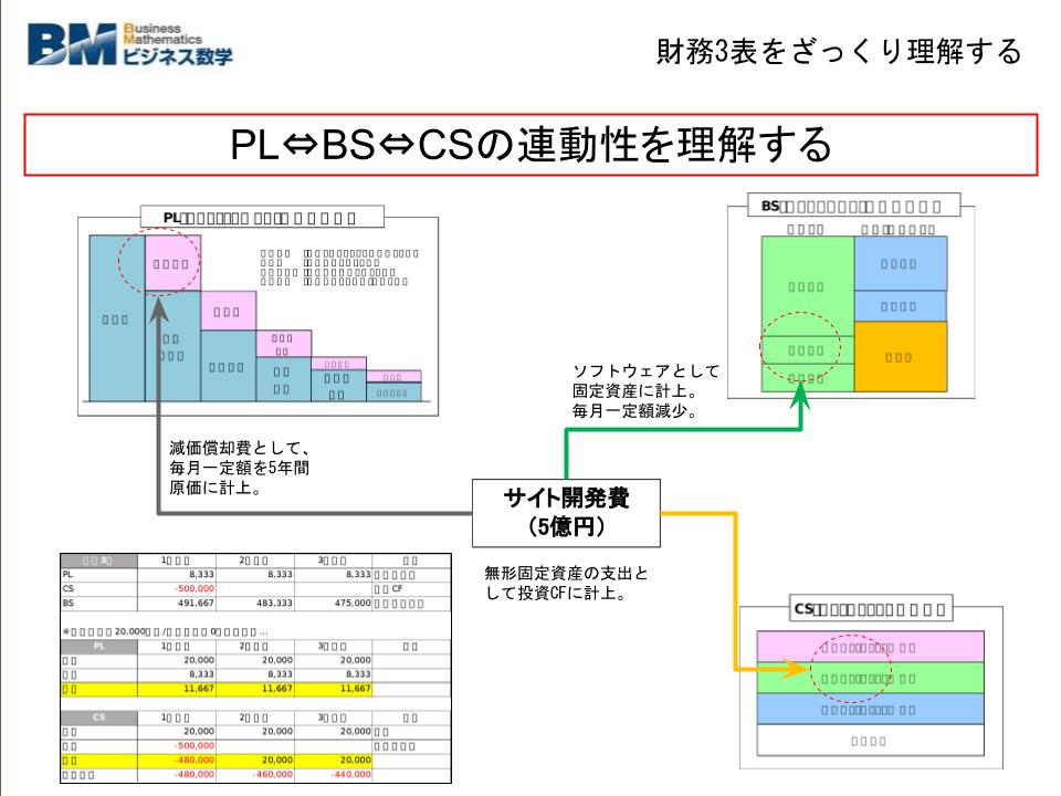 """""""ざっくり""""学ぶ財務諸表-2"""